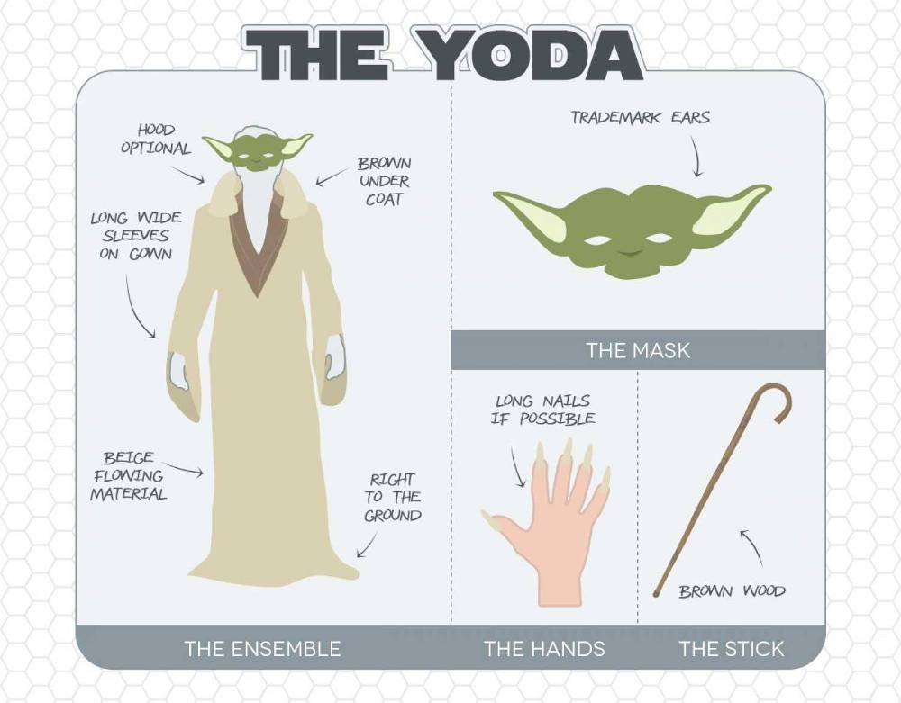 Yoda-Costume  sc 1 st  Film Jackets & Try To Explore The Depth of Star Wars Fashion World