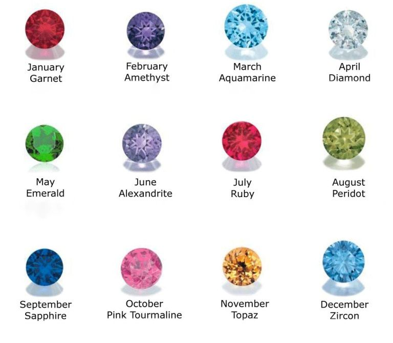 Gemstones Discover Ultimate Properties Before Buying