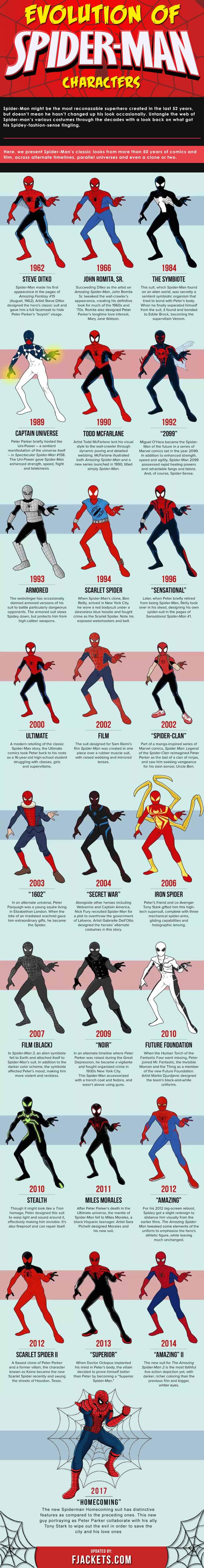 Spider Man Evolution Infographics